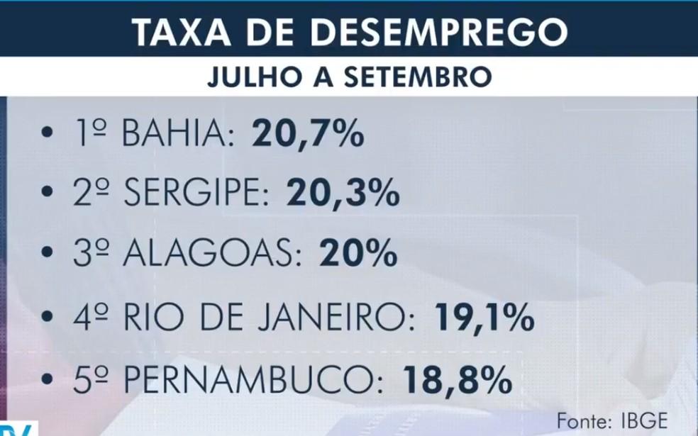 Desemprego na Bahia atinge taxa recorde de 20,7% no 3º trimestre; estado lidera ranking do país — Foto: Reprodução/TV Bahia