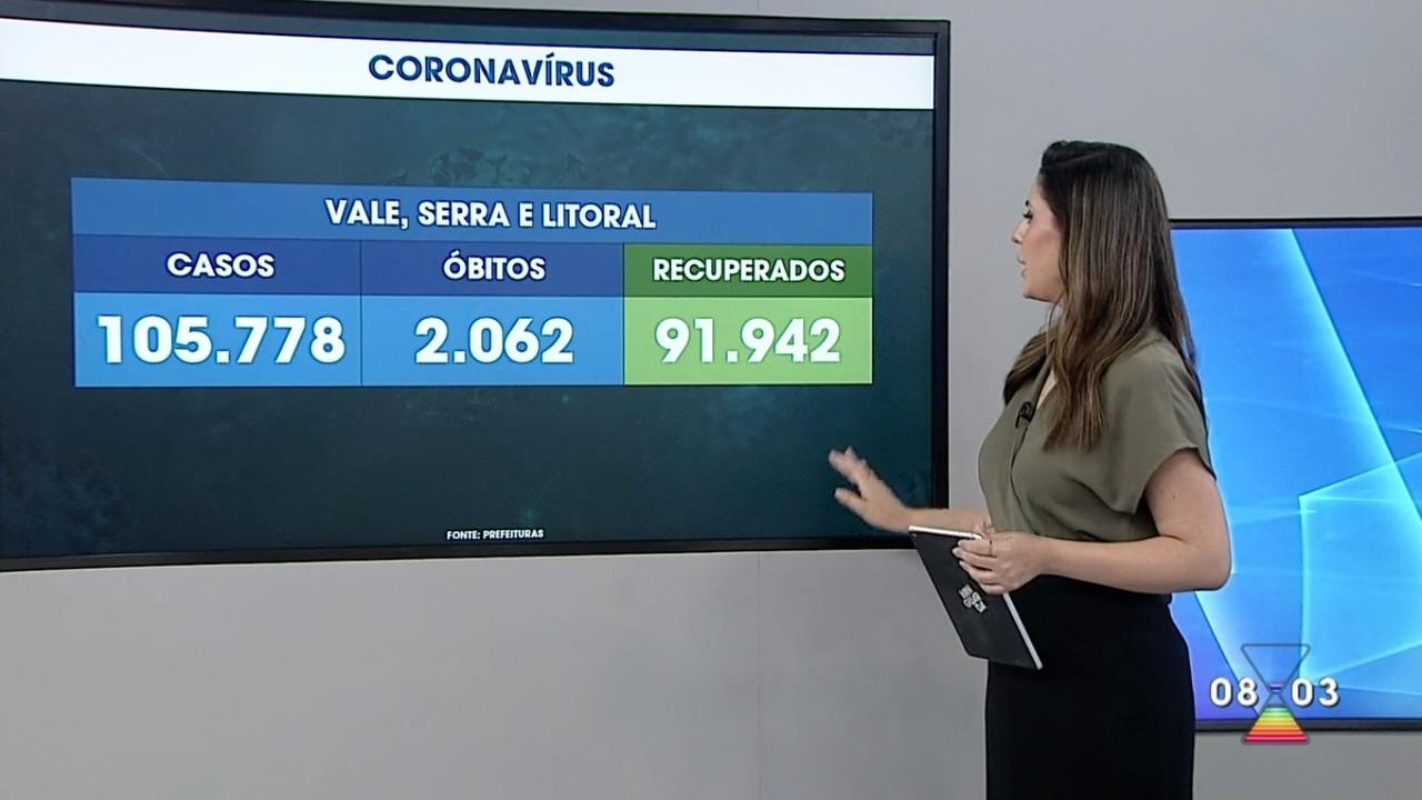 Vale do Paraíba tem maior número de mortes em um dia desde o início da pandemia de Covid