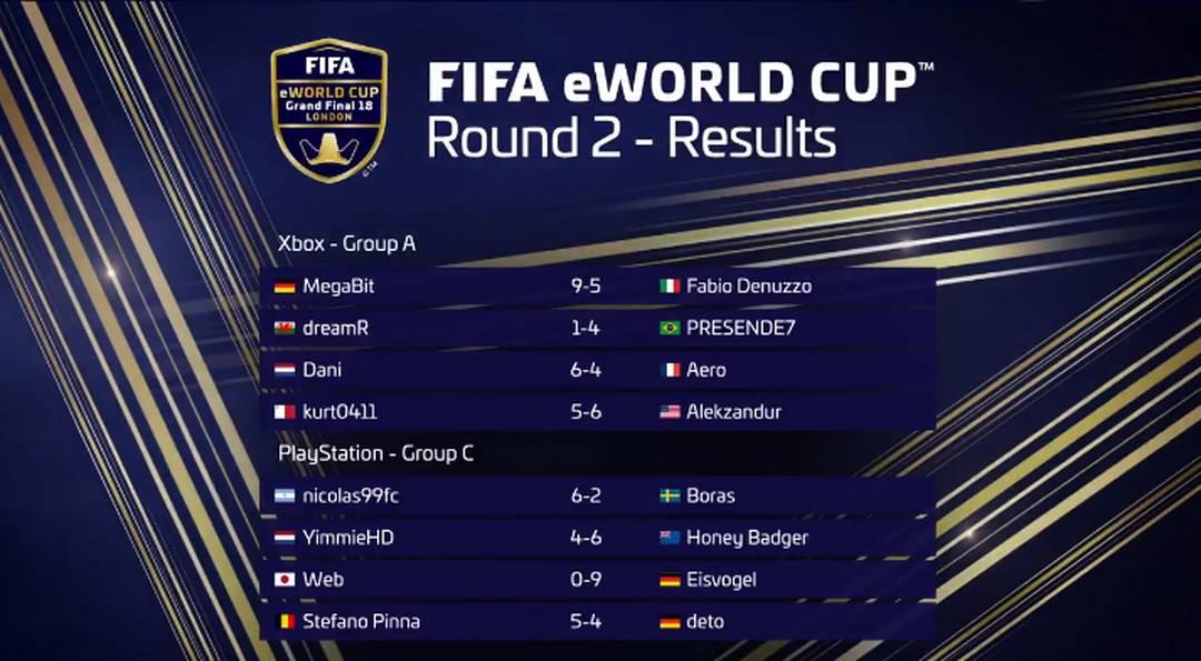 Resultados agregados da segunda rodada do FIFA eWorld Cup