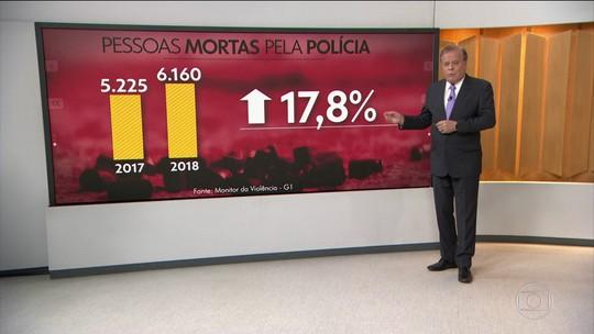 Número de pessoas mortas por policiais cresce em 2018