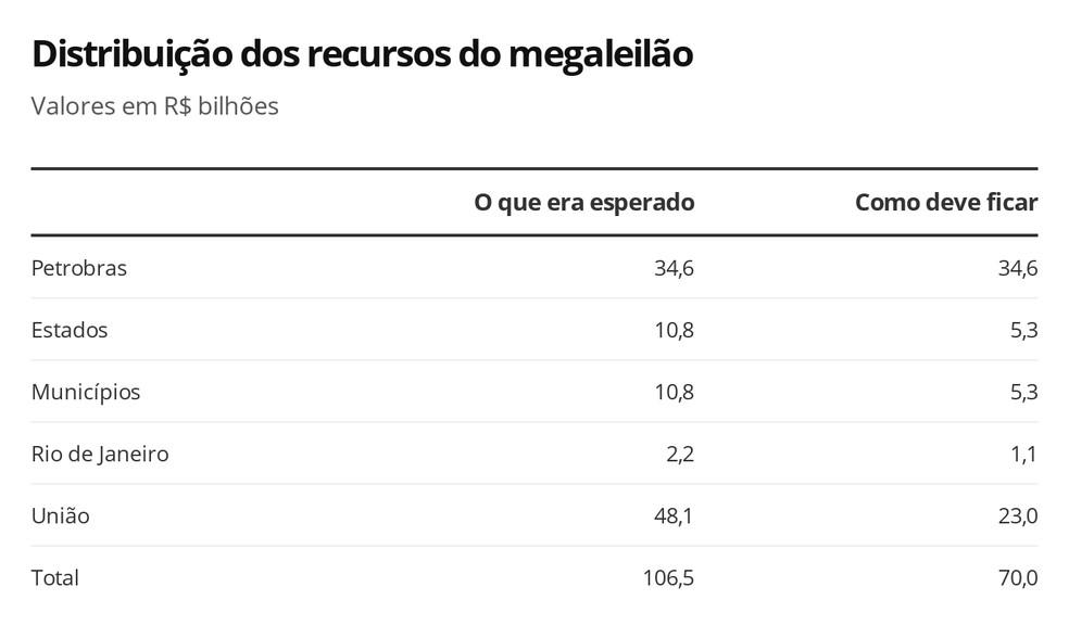 Distribuição dos recursos do megaleilão — Foto: Economia G1