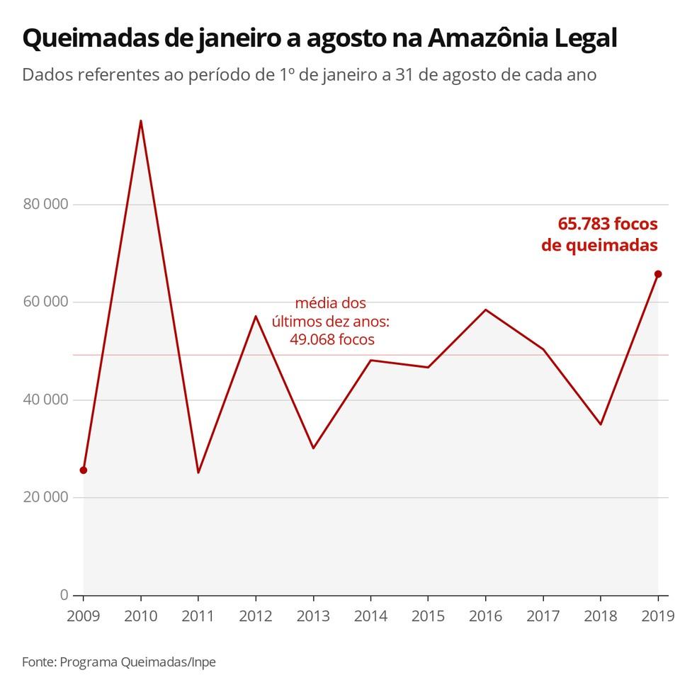 Queimadas na Amazônia Legal — Foto:  G1