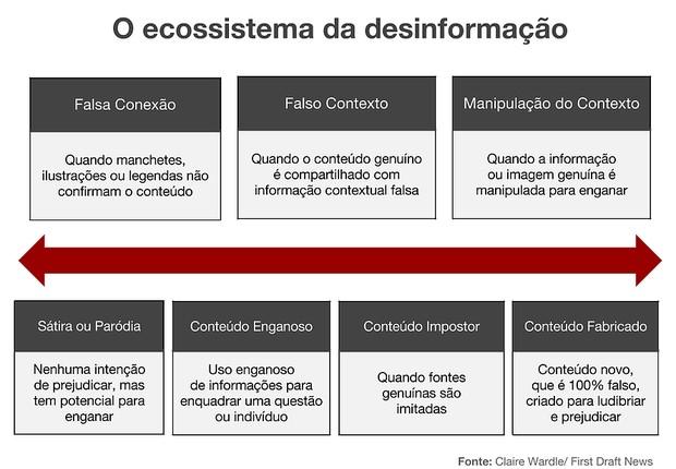Gráfico explica os tipos de desinformação na internet de acordo com o Manual da Credibilidade – produzido do Projeto Credibilidade, que no Brasil tem parceria com o Projor e a Unesp (Foto: BBC)