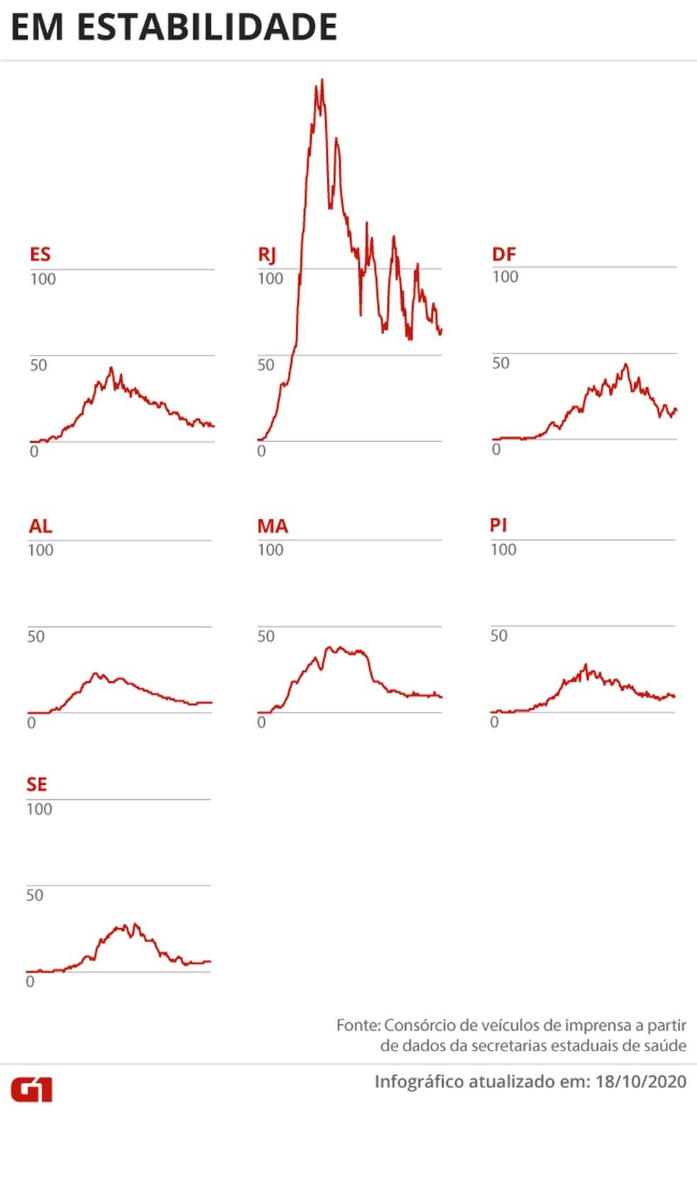 Estados com mortes em estabilidade — Foto: Editoria de Arte/G1