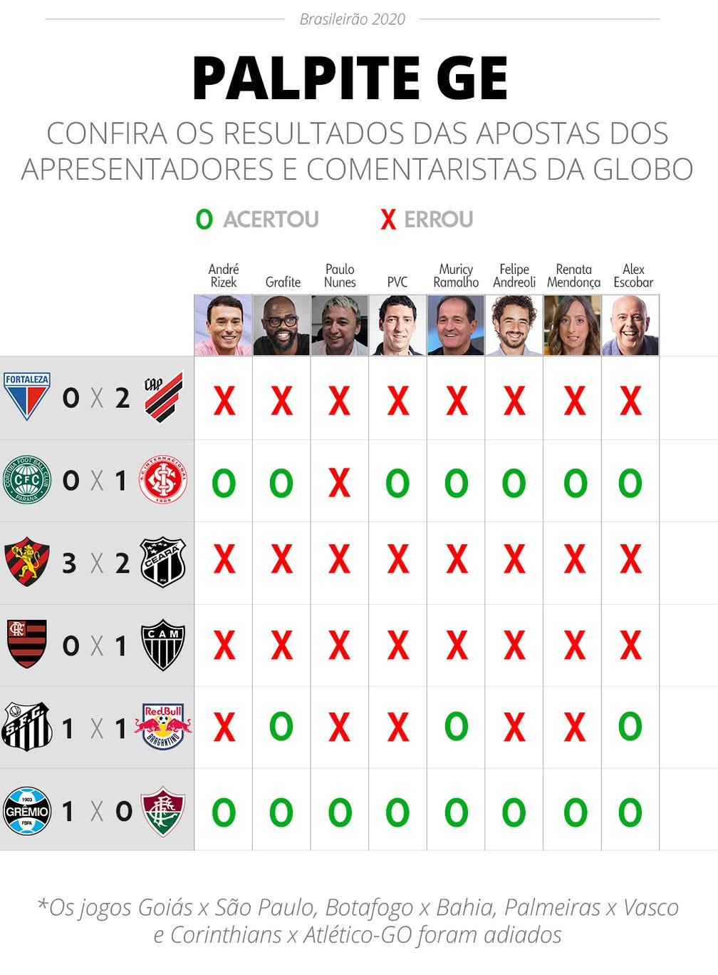 Palpite Ge Muricy Grafite E Escobar Estreiam Bem Veja Acertos E Erros Da Rodada Brasileirao Serie A Ge