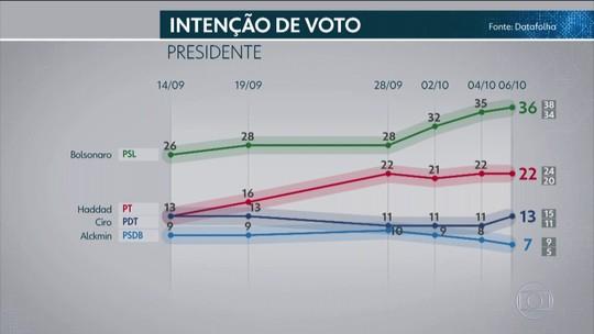 Datafolha para presidente, votos válidos: Bolsonaro, 40%; Haddad, 25%; Ciro, 15%; Alckmin, 8%