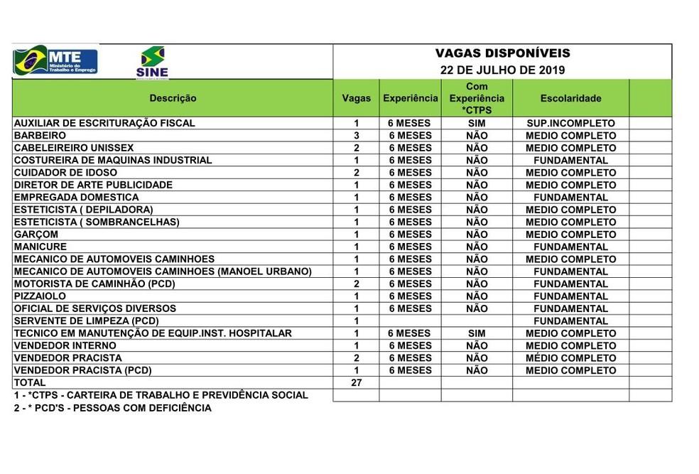 Sine tem 27 vagas de empregos em Rio Branco nesta sexta-feira (22); confira a lista  — Foto: Sine Acre/Divulgação