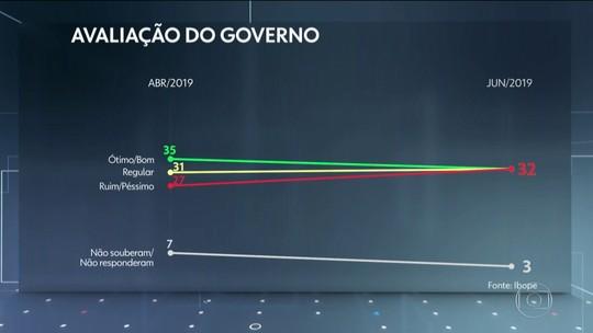 Ibope divulga nova pesquisa de avaliação do governo de Jair Bolsonaro
