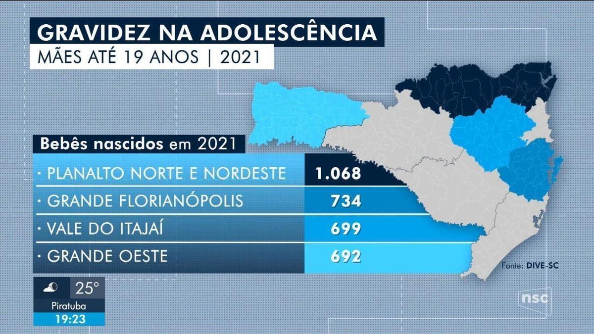 Em SC, 3,1 mil adolescentes deram à luz em 2021; 'Eu me preocupo de não conseguir dar uma vida boa para ele', diz jovem