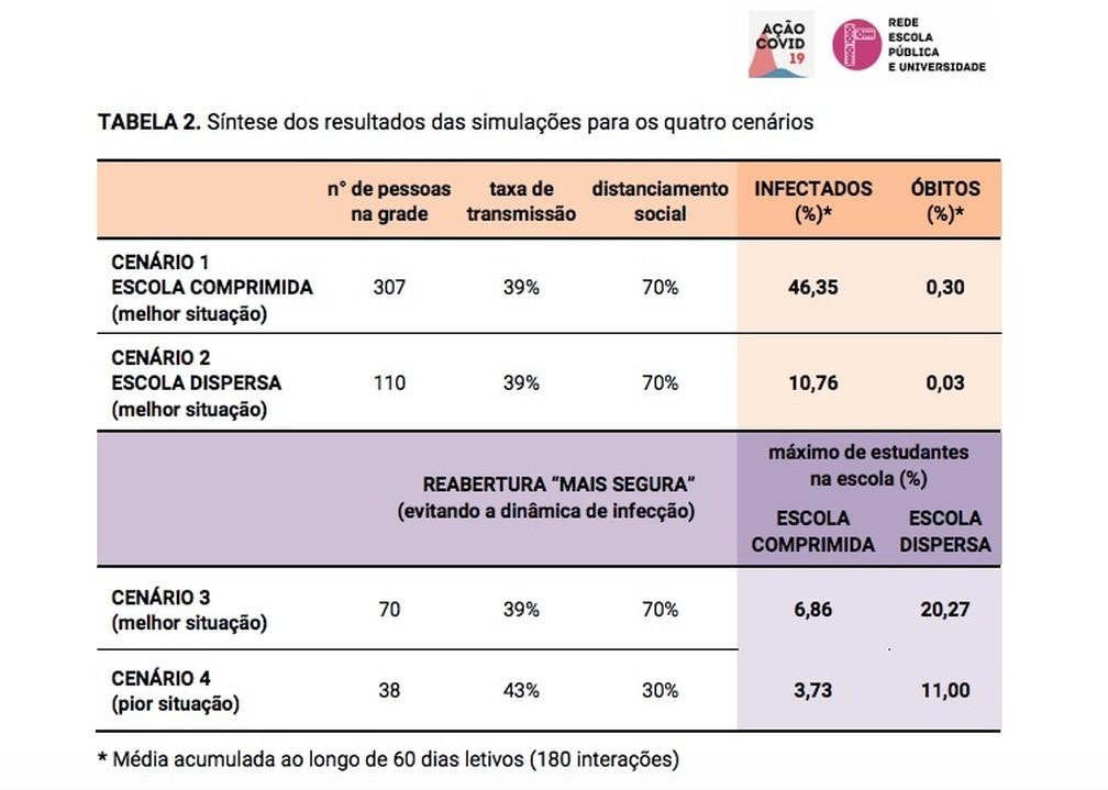 Tabela de estudos de cenários projetos pelo grupo de pesquisadores da UFABC. — Foto: Reprodução