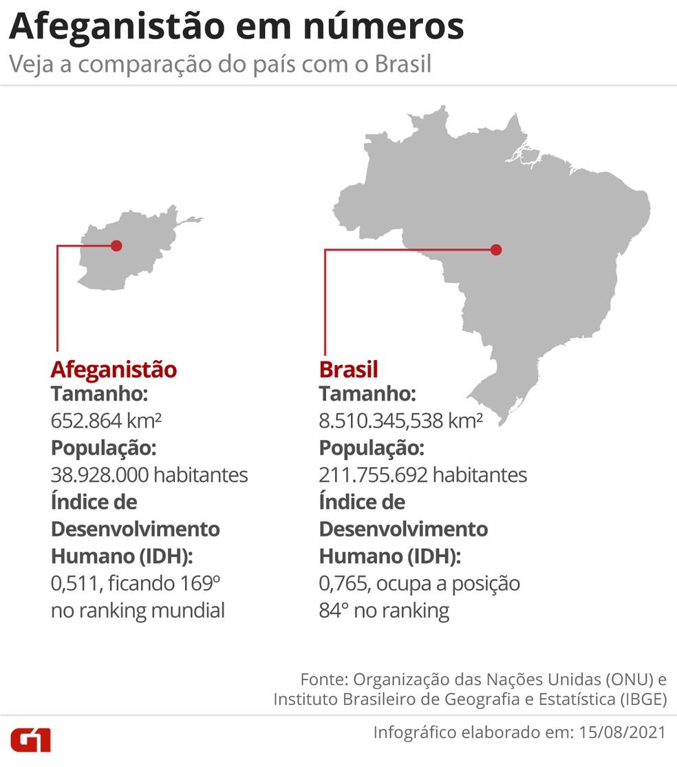 Veja a comparação entre Afeganistão e Brasil — Foto: Arte G1