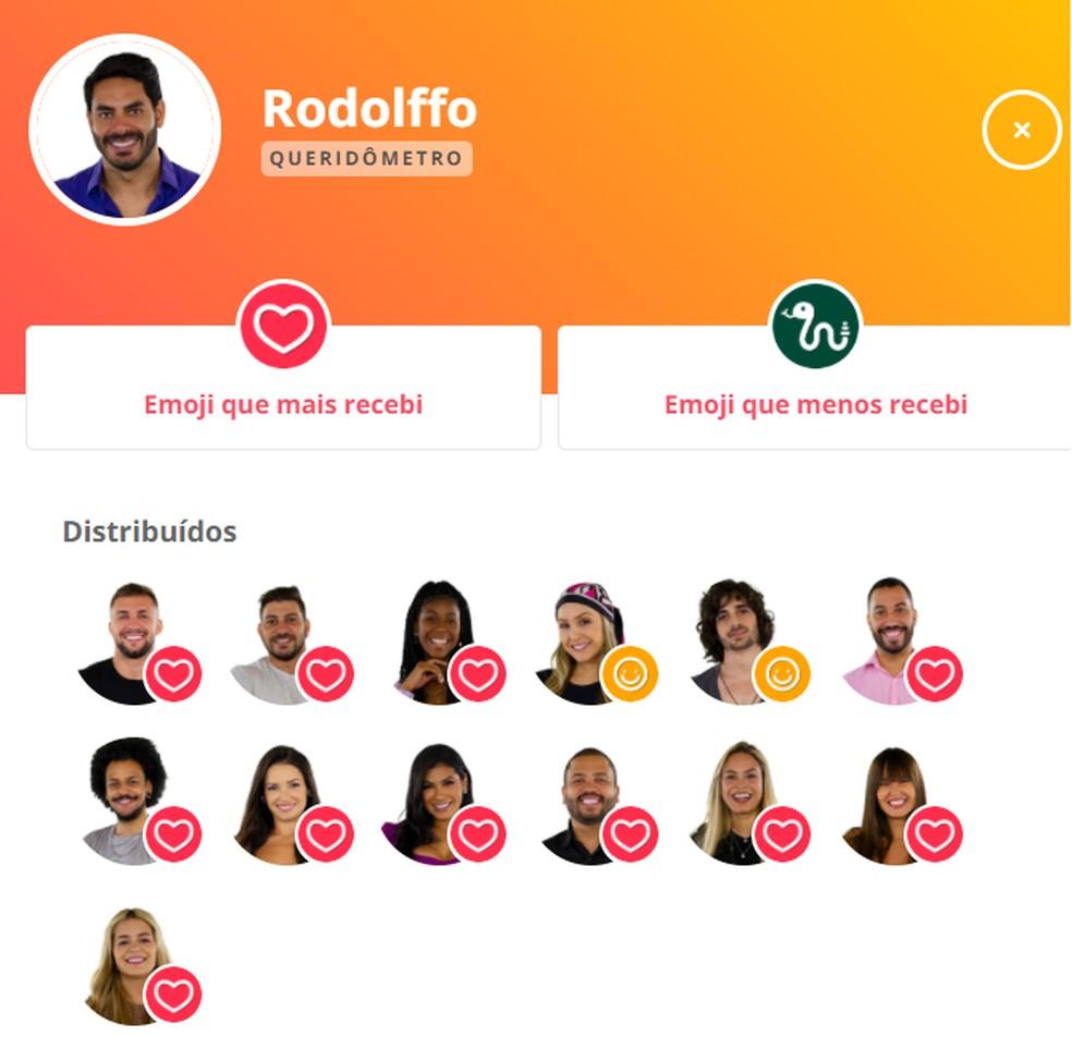 Queridômetro Rodolffo - 4/3 — Foto: Globo