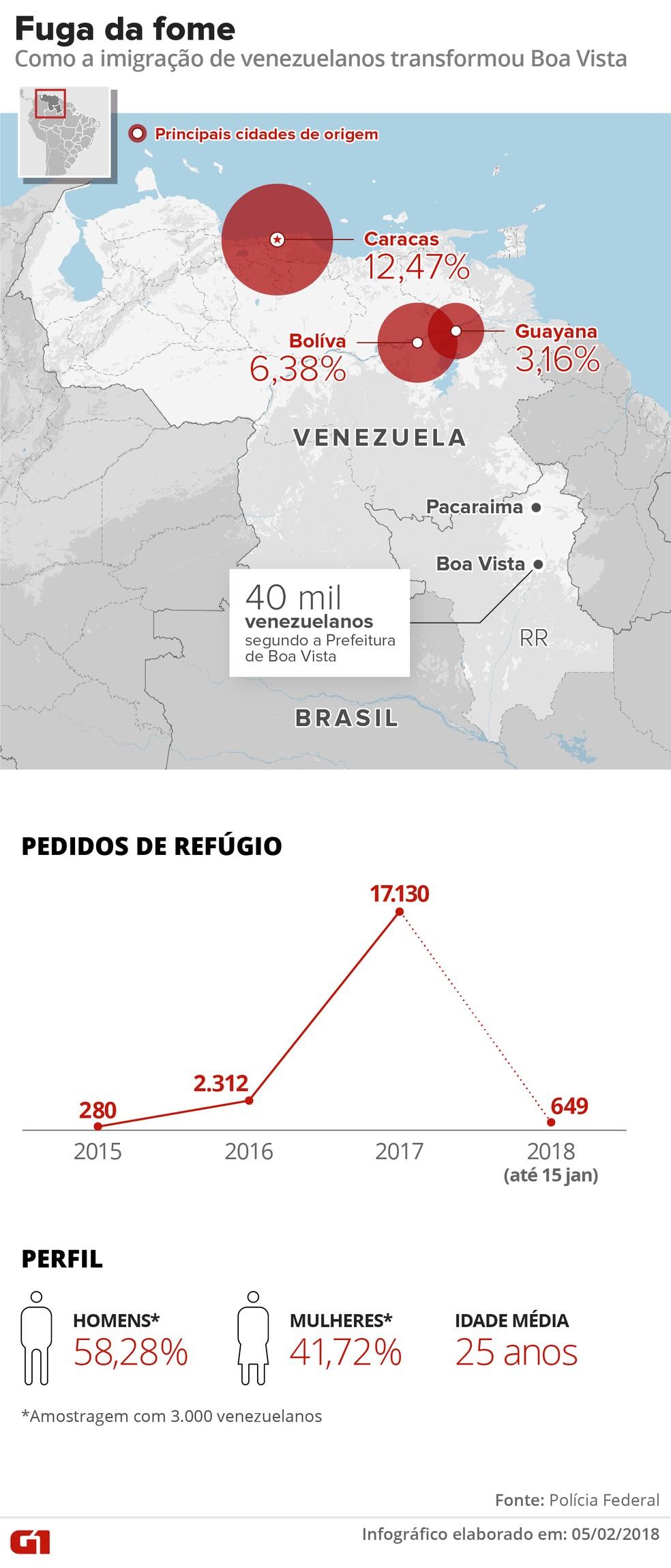 Cidades de Roraima recebem milhares de venezuelanos (Foto: Infografia: Alexandre Mauro/G1)