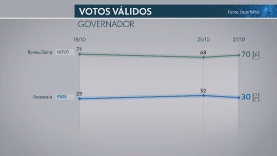 Datafolha em Minas Gerais, votos válidos: Zema, 70%; Anastasia, 30%