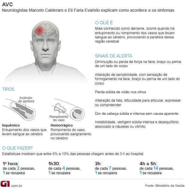 Arte Bem Estar AVC (Foto: Arte/G1)