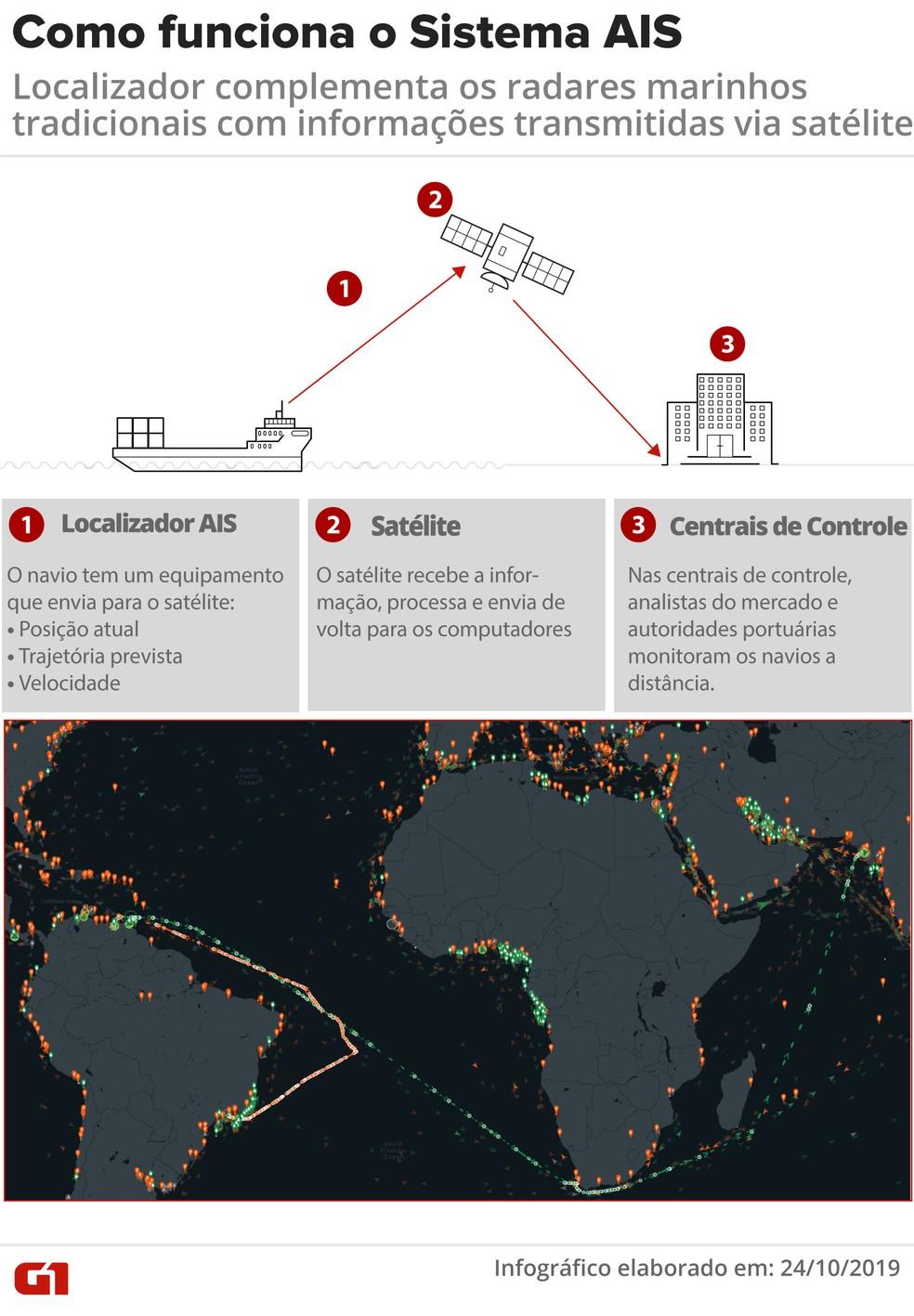 Sistema AIS permite localização de navios durante trajetos — Foto: Arte/G1
