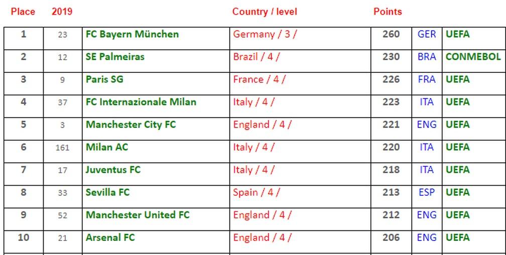 Ranking com os dez primeiros na lista de melhores clubes do mundo — Foto: Reprodução/IFFHS
