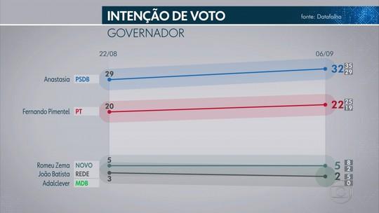Pesquisa Datafolha para o Senado em Minas Gerais: Dilma, 26%; Viana, 11%; Pacheco, 9%; Lacerda, 8%