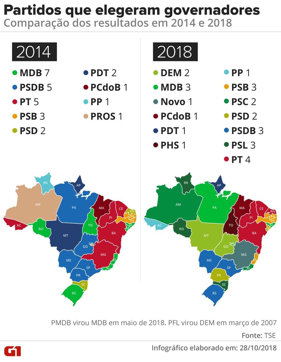 Partidos que elegeram governadores: comparação dos resultados em 2014 e 2018 — Foto: G1 / Alexandre Mauro e Igor Estrella