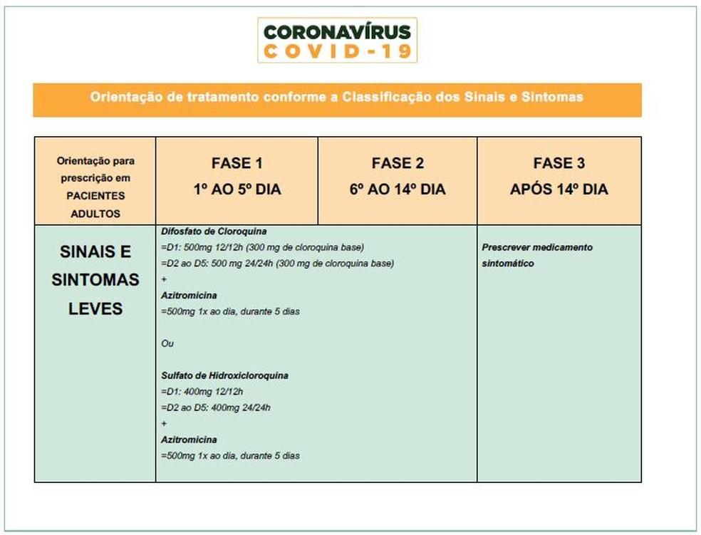 Reprodução do documento divulgado pelo ministério, que  indicava dosagens dos medicamentos — Foto: Reprodução/Ministério da Saúde