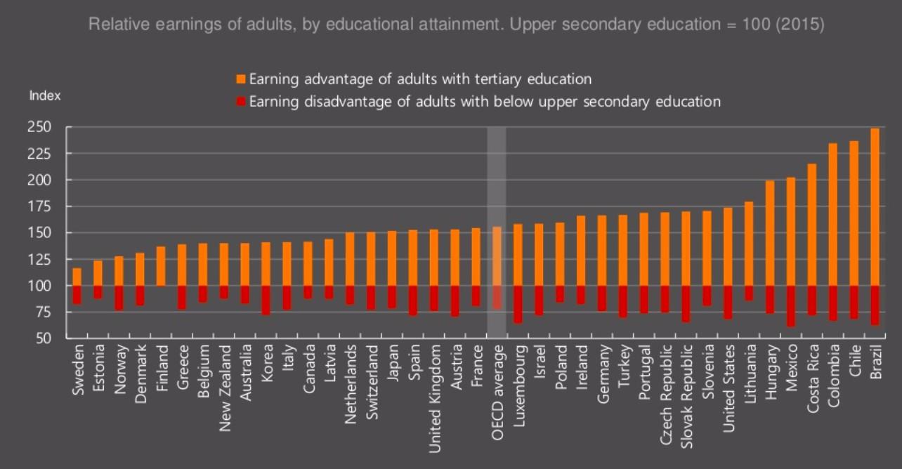 Brasil tem maiores taxas de retorno de diploma de nível superior