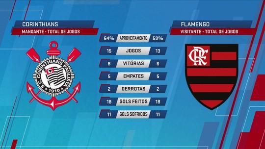Espião Estatístico compara desempenhos de Corinthians mandante e Flamengo visitante