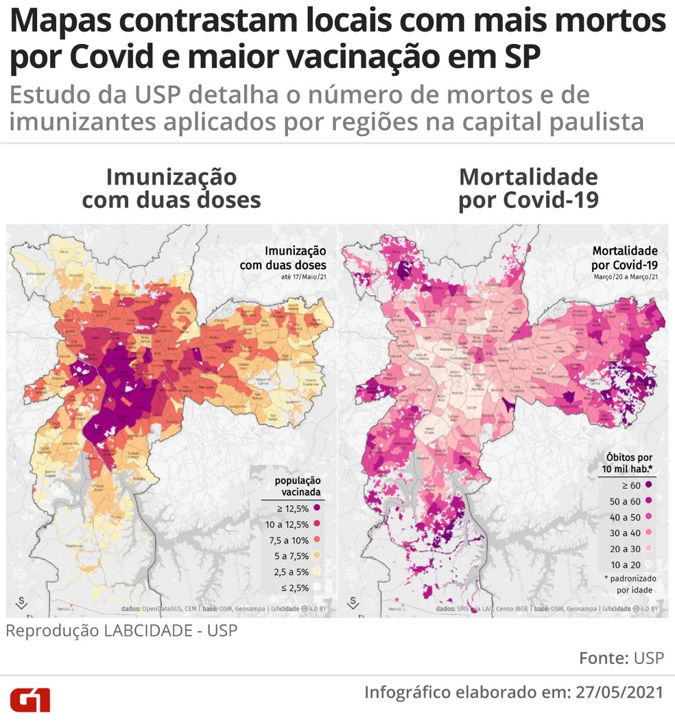 Periferia de SP tem mais mortes por Covid-19 e menos pessoas vacinadas contra a doença, indica estudo da USP — Foto: Guilherme Luiz Pinheiro/Arte G1