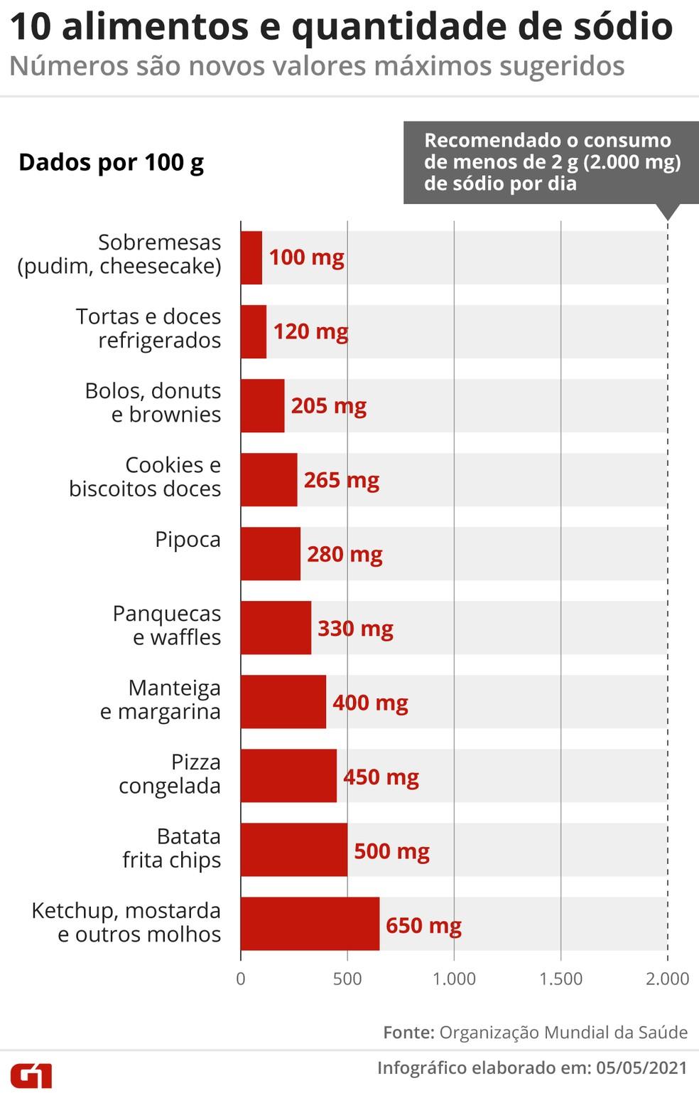 10 alimentos e quantidade de sódio — Foto: Elcio Horiuchi/G1