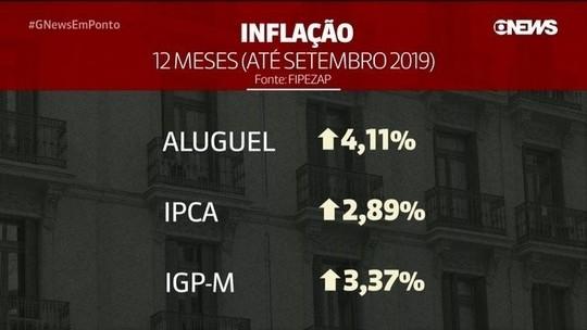 Preço dos aluguéis sobe mais que a inflação em 12 meses