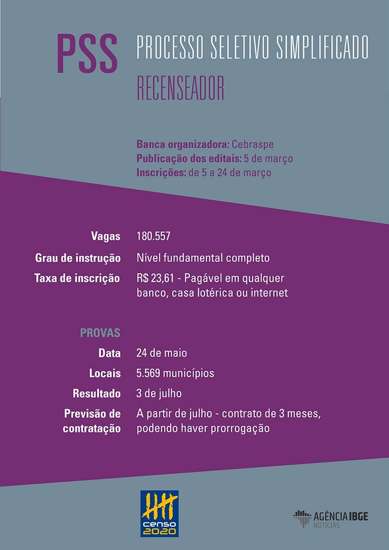 Concurso para recenseador do IBGE — Foto: Divulgaçãoi/IBGE