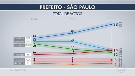 Datafolha, votos válidos: Doria, 44%, Russomanno e Haddad, 16%, Marta, 14%