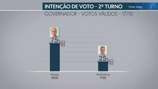 Ibope para governo do DF, votos válidos: Ibaneis, 75%; Rollemberg, 25%