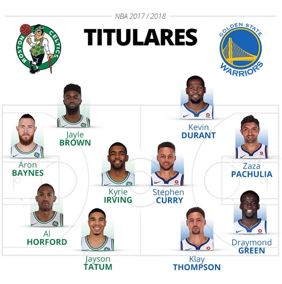 Jogo 50: Líderes De Conferência, Warriors E Celtics Se