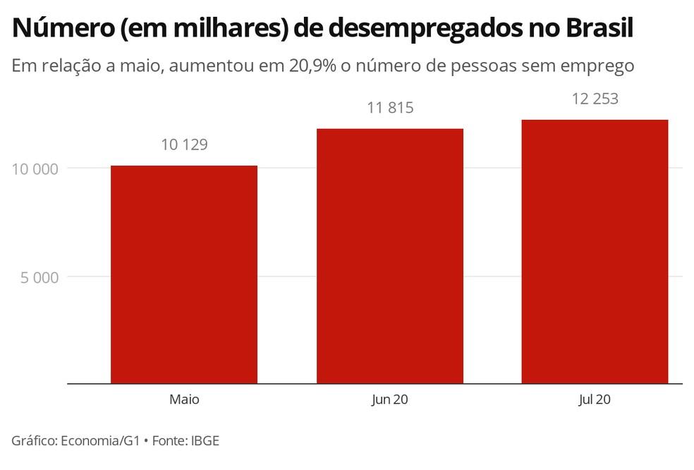 Em três meses, aumentou em 2,1 milhões o número de desempregados no Brasil, segundo o IBGE — Foto: Economia/G1