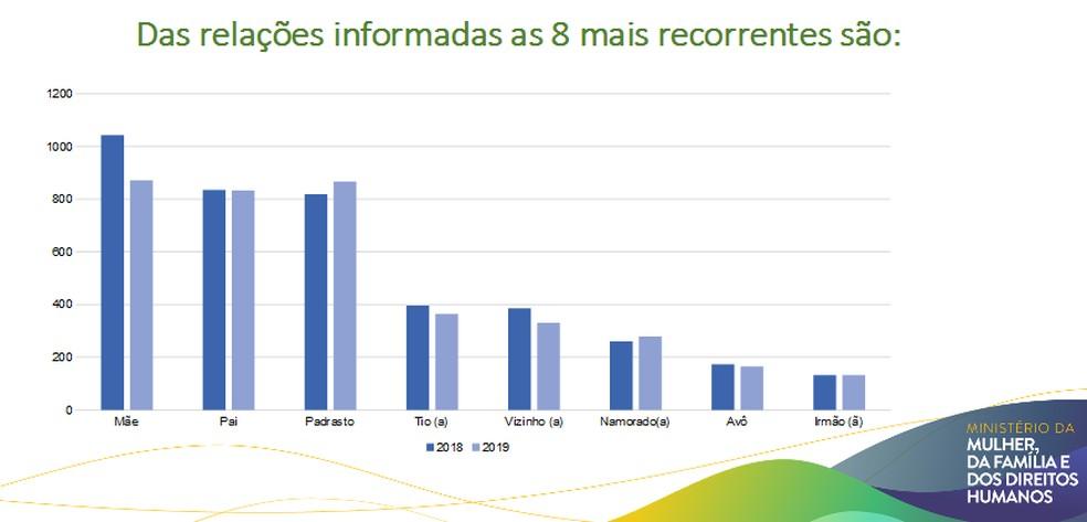 Dados apontam relação entre abusadores e vítimas na maioria das denúncias. — Foto: MMFDH/ Assessoria