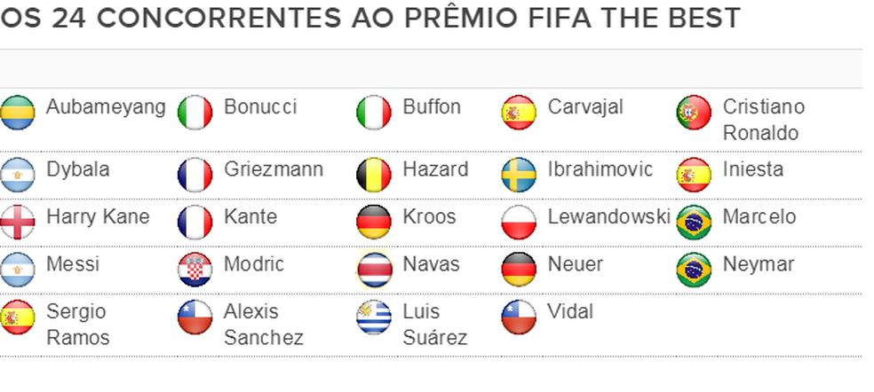 Dos 24 concorrentes ao Fifa The Best, apenas Aubameyang não concorre à seleção da temporada (Foto: Reprodução / GloboEsporte.com)