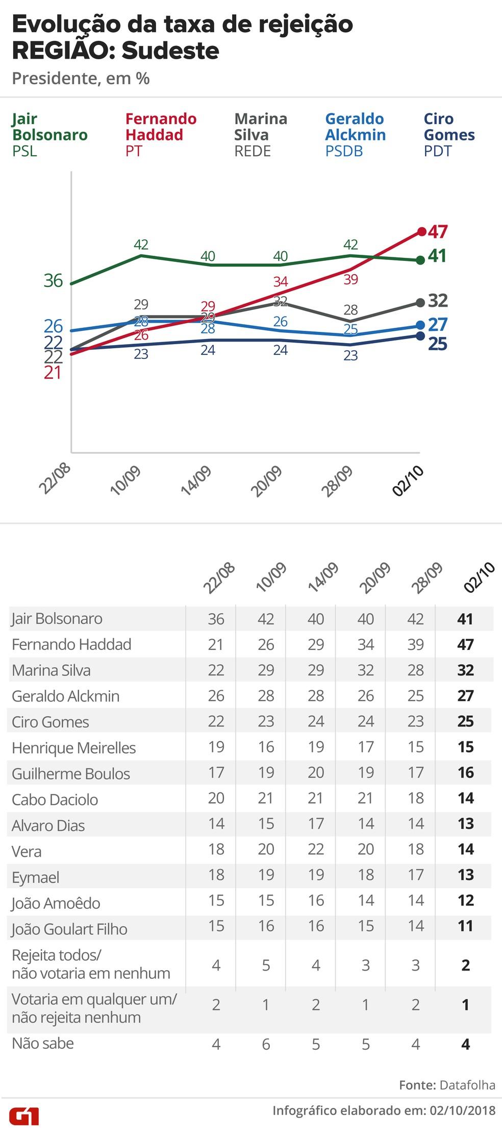 Pesquisa Datafolha, 2/10 para presidente - Rejeição - Região: Sudeste — Foto: G1 Arte
