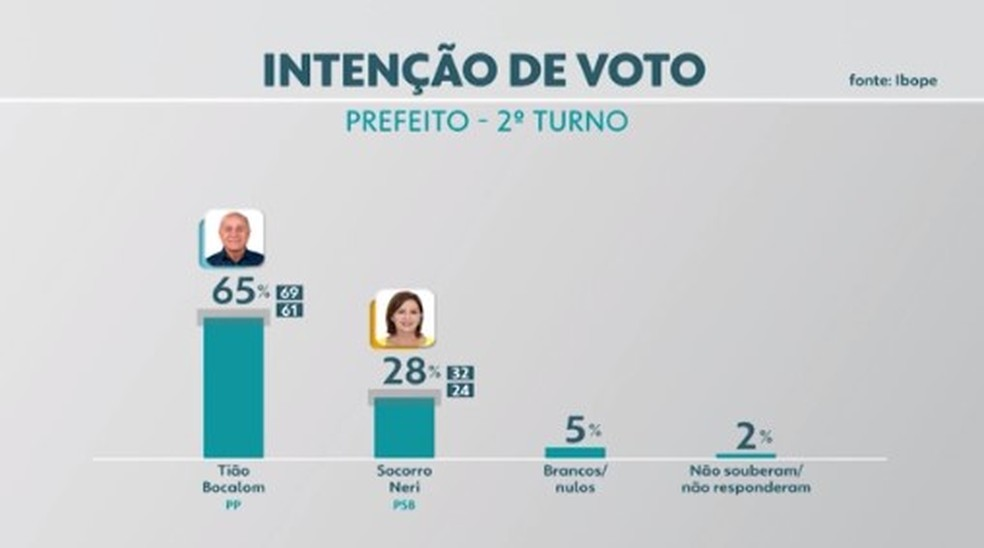 Pesquisa Ibope para 2º turno em Rio Branco: Tião Bocalom, 65%; Socorro Neri, 28% — Foto: Reprodução