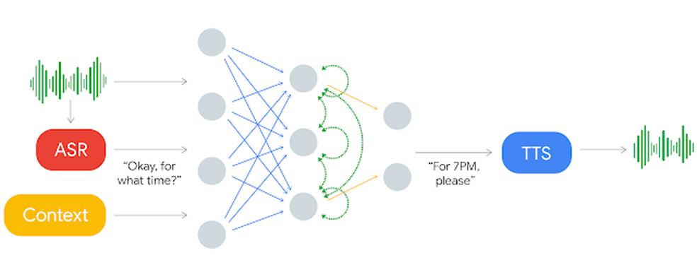 Diagrama explica como a inteligência artificial do Duplex opera (Foto: Divulgação/Google)