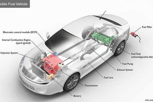 Funcionamento do carro flex (Foto: Departamento de eficiência energética e energia renovável dos EUA)