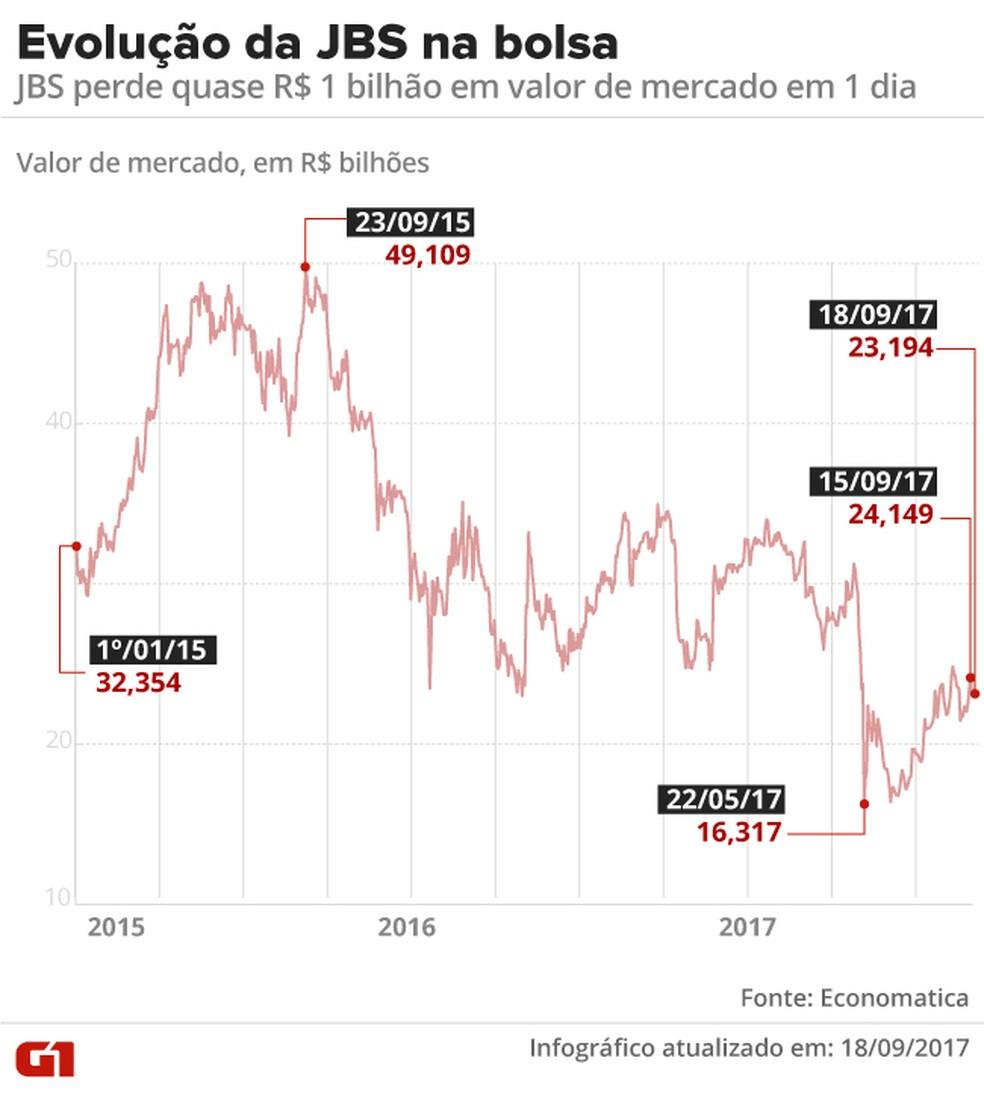 JBS perde R$ 955 milhões em valor de mercado em um dia (Foto: Arte/G1)