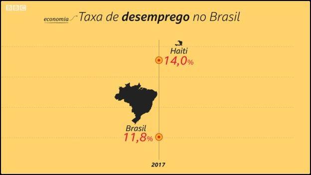 Taxa de desemprego no Brasil só não foi pior do que a do Haiti  (Foto: Kako Abraham/BBC)