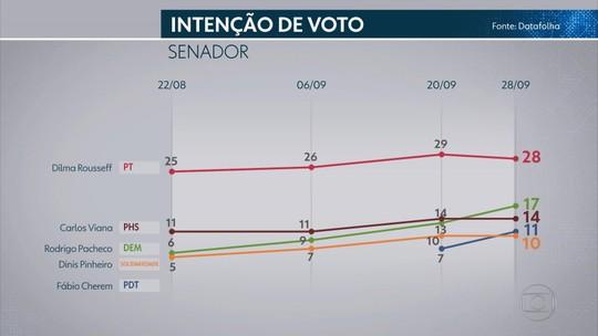 Pesquisa Datafolha para o Senado em Minas Gerais: Dilma, 28%; Pacheco, 17%; Viana, 14%; Cherem, 11%; Pinheiro, 10%
