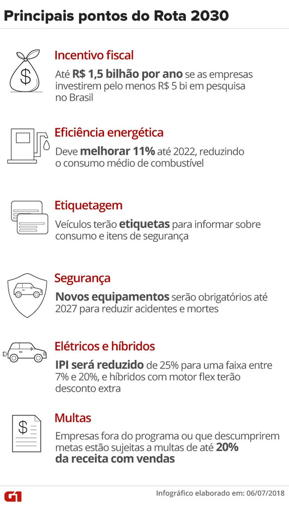 Veja os principais pontos do Rota 2030, programa do governo com regras e incentivos para montadoras (Foto: Fernanda Garrafiel/G1)