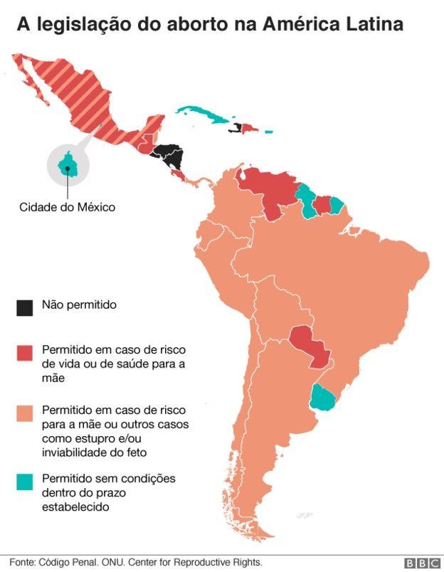 Na Colômbia, a permissão em caso de risco à saúde da mãe acabou, na prática, por liberar o procedimento para mulheres com gravidez indesejada, por causa dos efeitos para a saúde psíquica da mulher (Foto: BBC News)