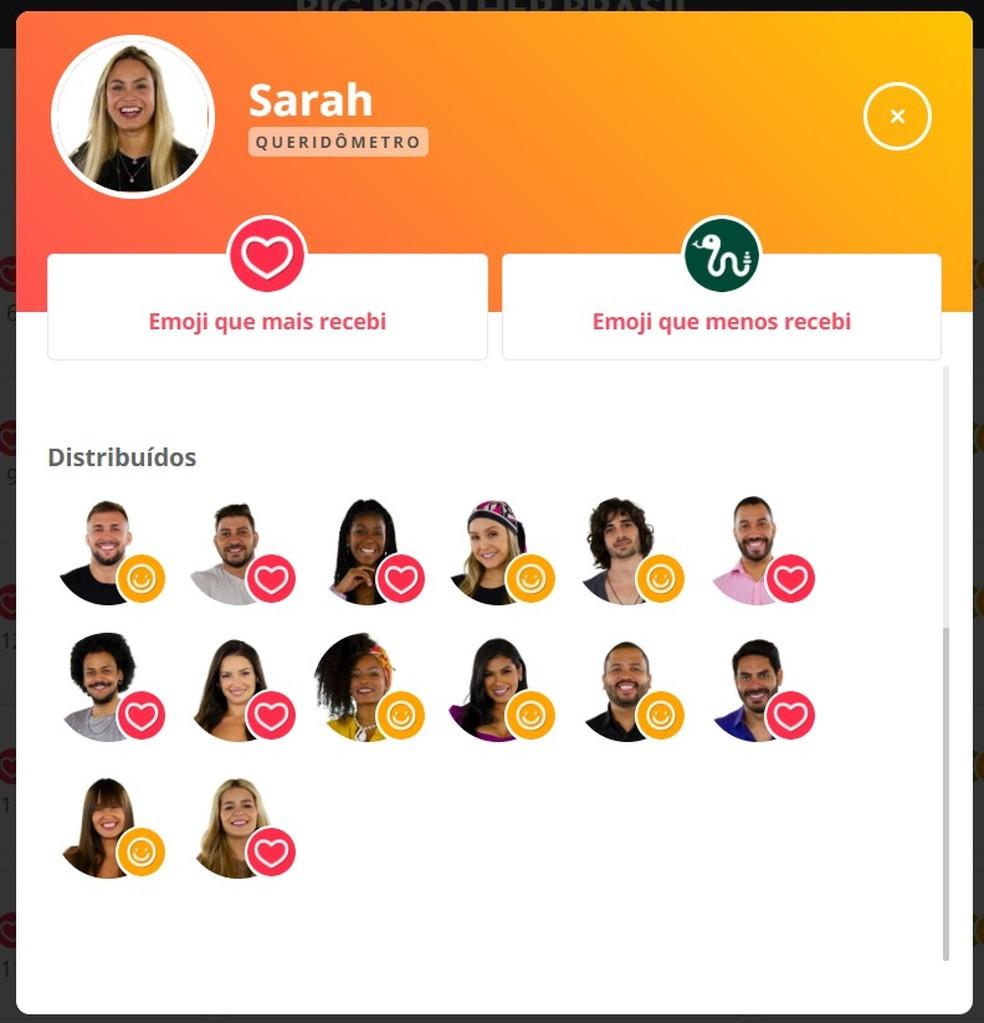 Queridômetro Sarah- 26/2 — Foto: Globo
