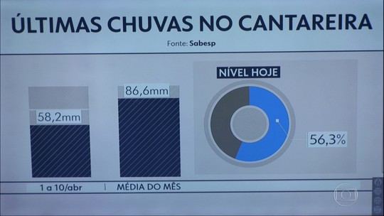 Começo de abril chuvoso no Cantareira, mas nível da represa é de 56,3%