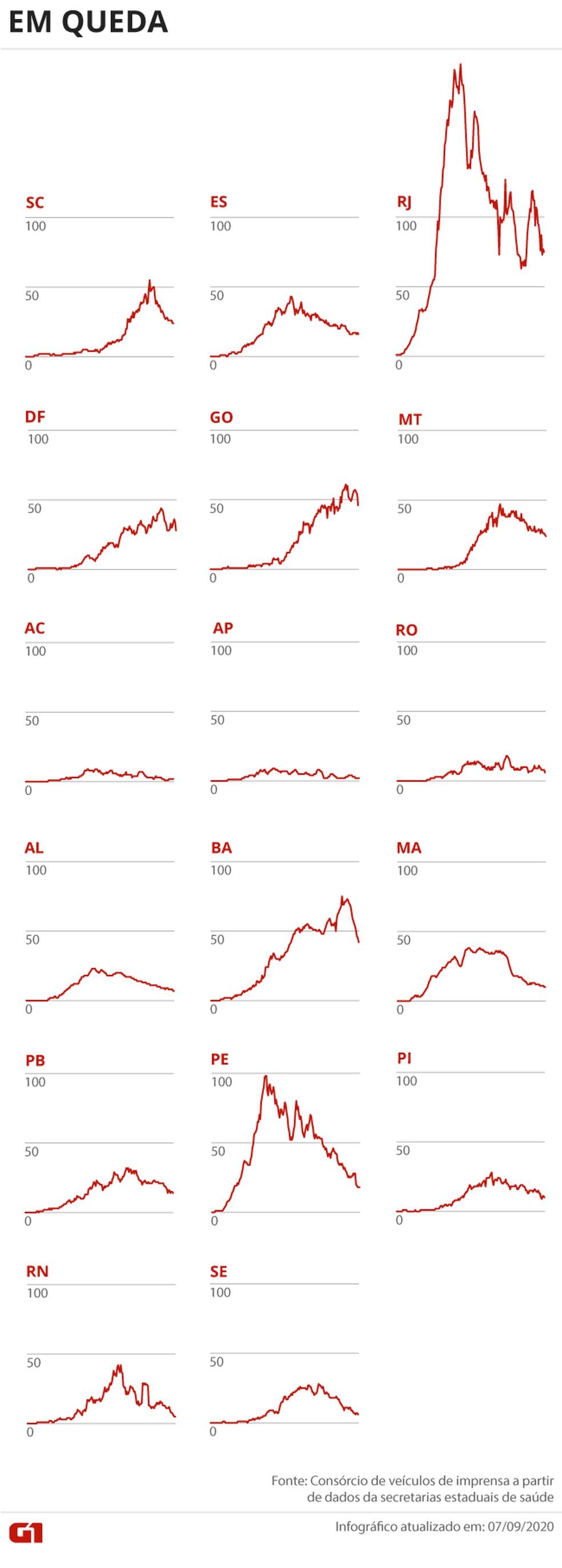 Estados com tendência de queda no número de mortes por Covid-19 — Foto: Arte G1