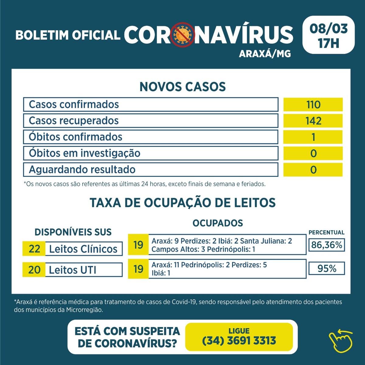 Covid-19: veja boletim da Prefeitura de Araxá de 08/03 ...