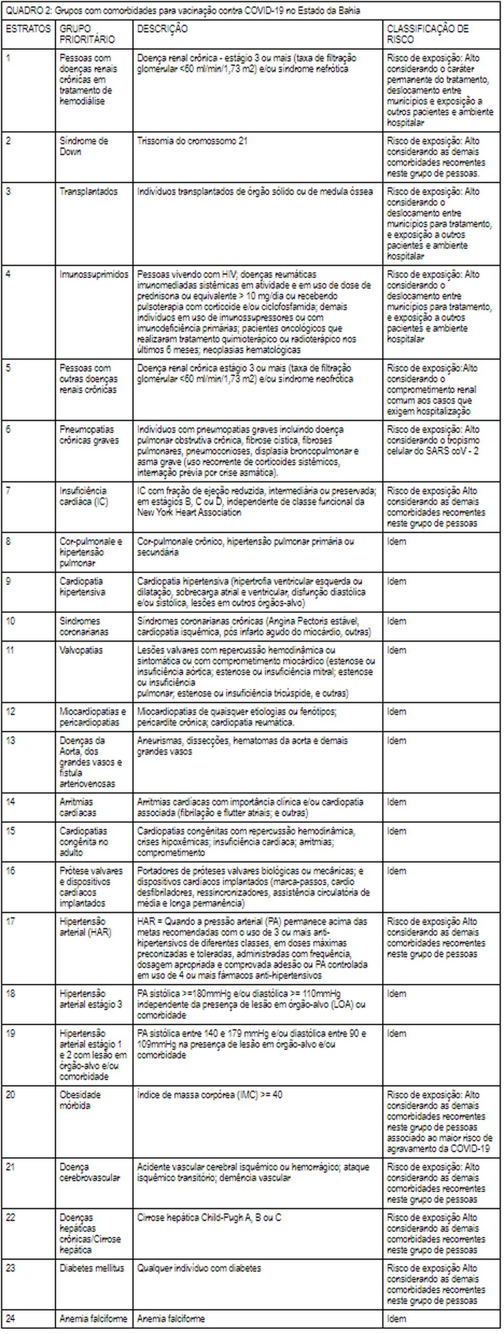 Tabela das prioridades entre as pessoas com comorbidades — Foto: Reprodução/Diário oficial do EStado